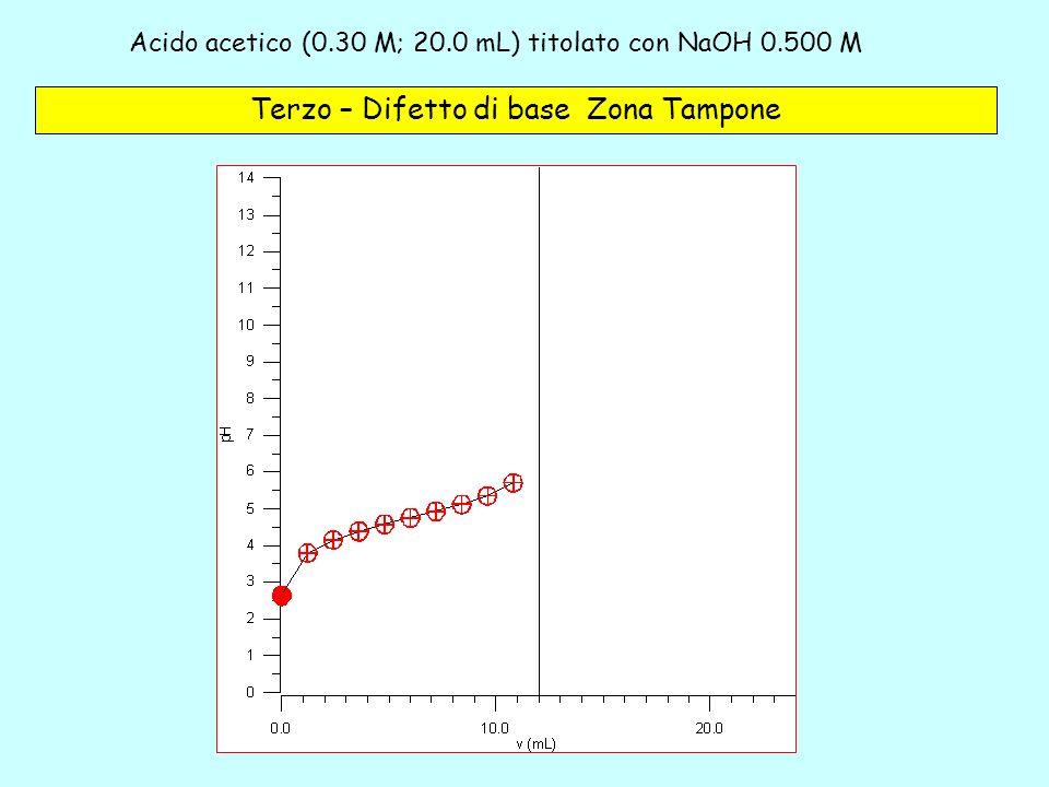 Acido acetico (0.30 M; 20.0 mL) titolato con NaOH 0.500 M – 3c Terzo – Difetto di base Zona Tampone