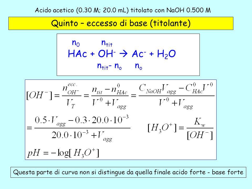 Acido acetico (0.30 M; 20.0 mL) titolato con NaOH 0.500 M -5 Quinto – eccesso di base (titolante) HAc + OH - Ac - + H 2 O n tit n0n0 nono n tit - n o