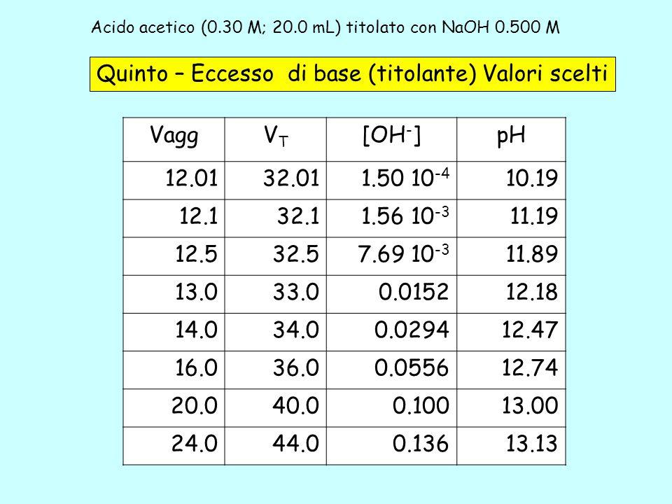 Acido acetico (0.30 M; 20.0 mL) titolato con NaOH 0.500 M 5b Quinto – Eccesso di base (titolante) Valori scelti VaggVTVT [OH - ]pH 12.0132.011.50 10 -