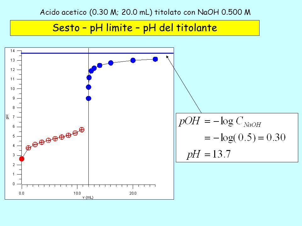 Acido acetico (0.30 M; 20.0 mL) titolato con NaOH 0.500 M – 6 Sesto – pH limite – pH del titolante