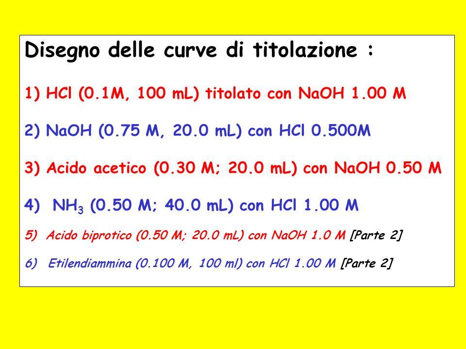 Ammoniaca (0.50 M; 40.0 mL) titolata con HCl 1.00 M – 3b Terzo – Difetto di acido (titolante) Valori scelti VaggVTVT [NH 3 ][NH 4 + ]R[OH - ]pH 2.0042.00.4280.04769.09.0 10 -5 9.95 4.0044.00.3640.09094.04.0 10 -5 9.60 6.0046.00.3040.1302.332.33 10 -5 9.37 8.0048.00.2500.1671.51.5 10 -5 9.17 10.0050.00.200 1.001.00 10 -5 9.00 12.0052.00.1540.2310.670.67 10 -5 8.83 14.0054.00.1110.2590.430.43 10 -5 8.63 16.0056.00.07140.2860.250.25 10 -5 8.40 18.0058.00.03440.3100.1110.111 10 -5 8.05 punto di semititolazione Vagg = 0.5 Veq pH = pKa = pKw - pKb