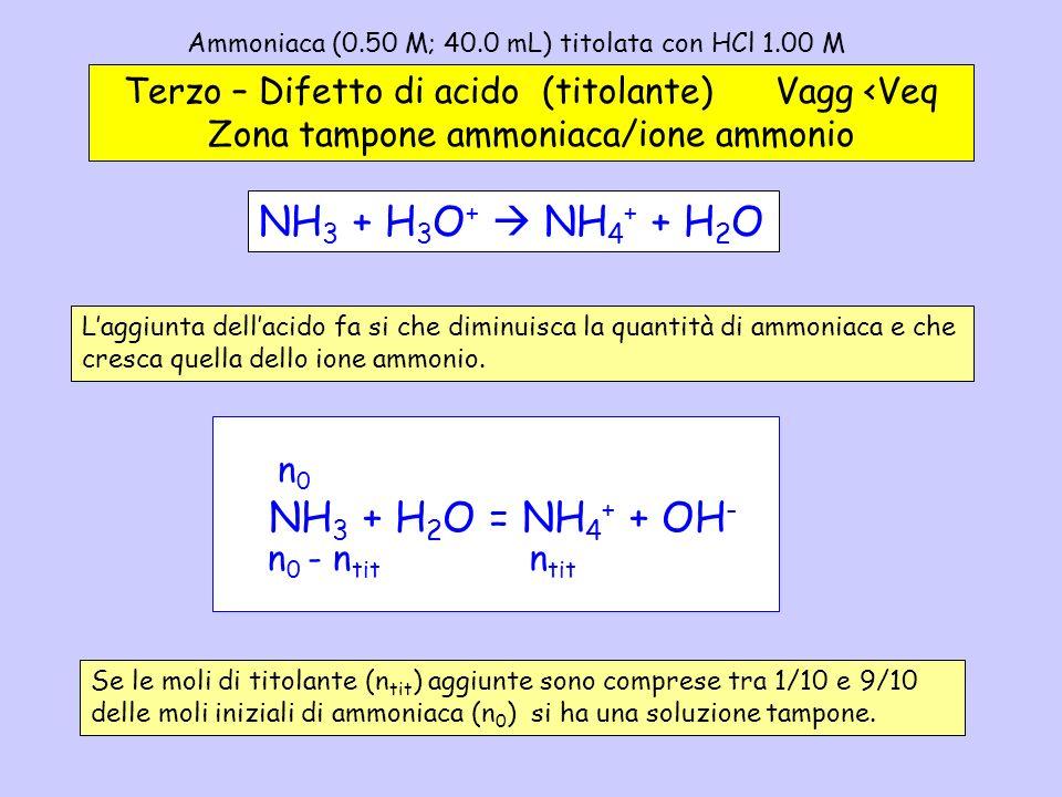 Ammoniaca (0.50 M; 40.0 mL) titolata con HCl 1.00 M – 3 Terzo – Difetto di acido (titolante) Vagg <Veq Zona tampone ammoniaca/ione ammonio NH 3 + H 2