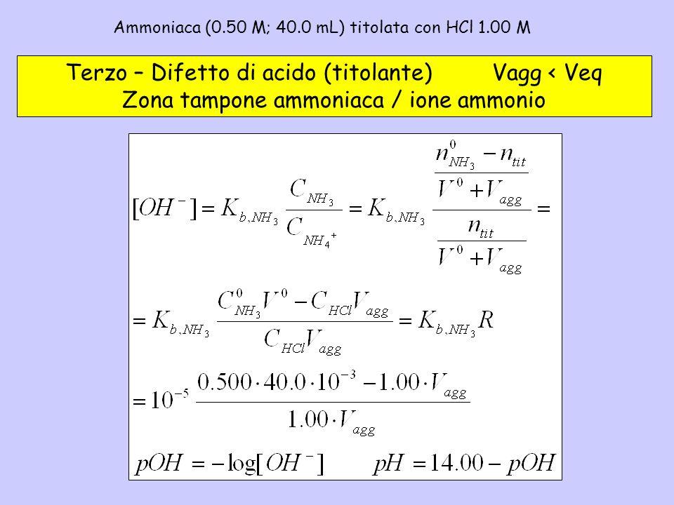 Ammoniaca (0.50 M; 40.0 mL) titolata con HCl 1.00 M – 3a Terzo – Difetto di acido (titolante) Vagg < Veq Zona tampone ammoniaca / ione ammonio
