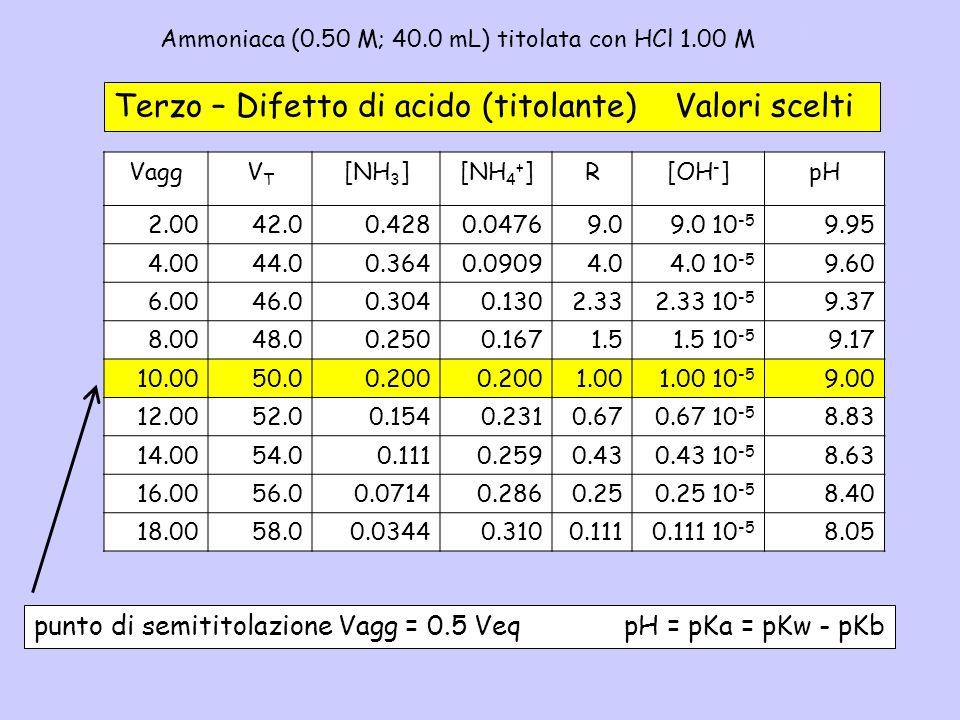 Ammoniaca (0.50 M; 40.0 mL) titolata con HCl 1.00 M – 3b Terzo – Difetto di acido (titolante) Valori scelti VaggVTVT [NH 3 ][NH 4 + ]R[OH - ]pH 2.0042