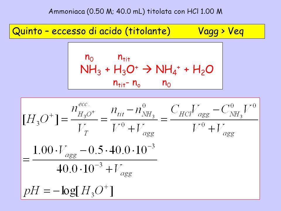 Ammoniaca (0.50 M; 40.0 mL) titolata con HCl 1.00 M - 5 Quinto – eccesso di acido (titolante) Vagg > Veq NH 3 + H 3 O + NH 4 + + H 2 O n tit n0n0 n ti