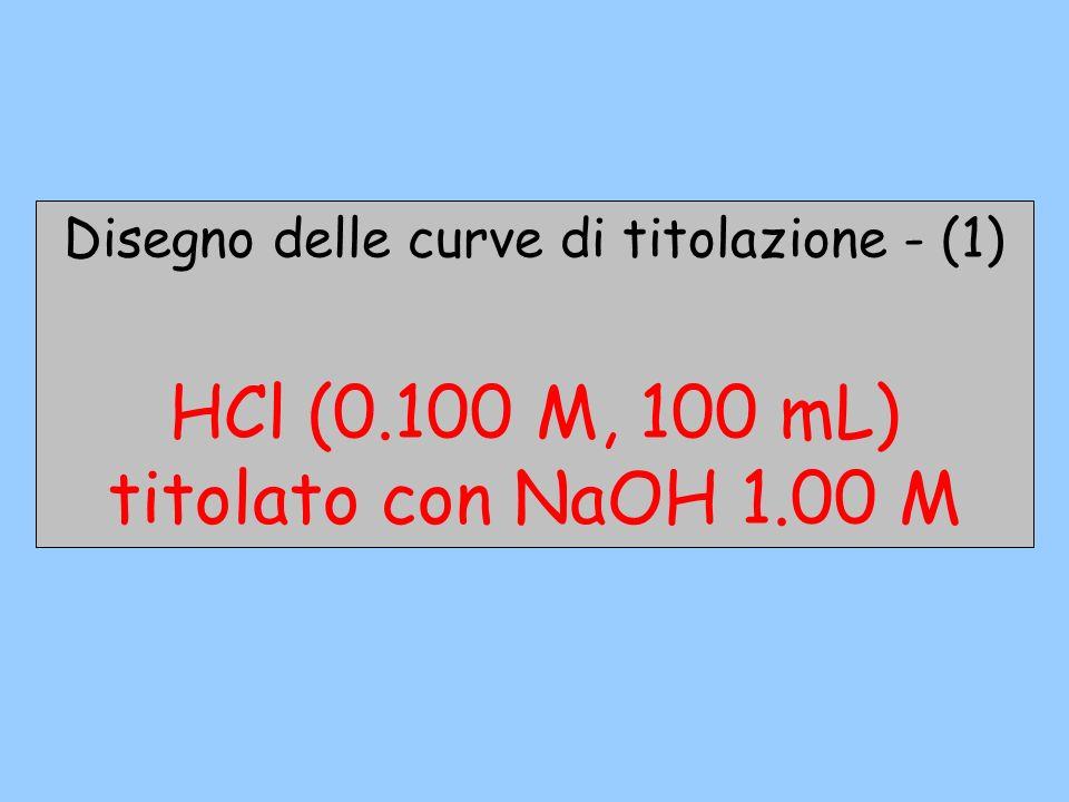 Disegno delle curve di titolazione - (1) HCl (0.100 M, 100 mL) titolato con NaOH 1.00 M HCl / NaOH