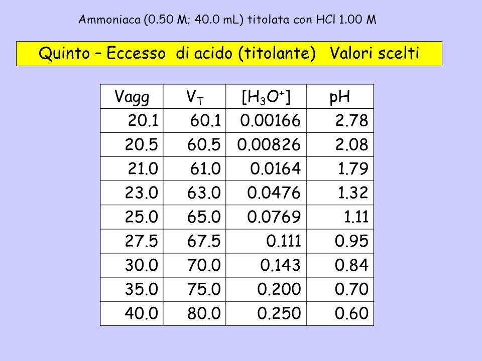 Ammoniaca (0.50 M; 40.0 mL) titolata con HCl 1.00 M - 5b Quinto – Eccesso di acido (titolante) Valori scelti VaggVTVT [H 3 O + ]pH 20.160.10.001662.78