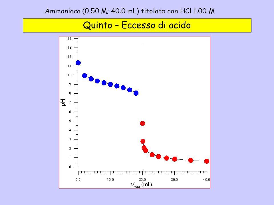 Ammoniaca (0.50 M; 40.0 mL) titolata con HCl 1.00 M - 5c Quinto – Eccesso di acido