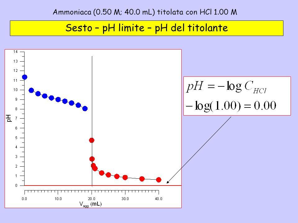Ammoniaca (0.50 M; 40.0 mL) titolata con HCl 1.00 M – 6 Sesto – pH limite – pH del titolante