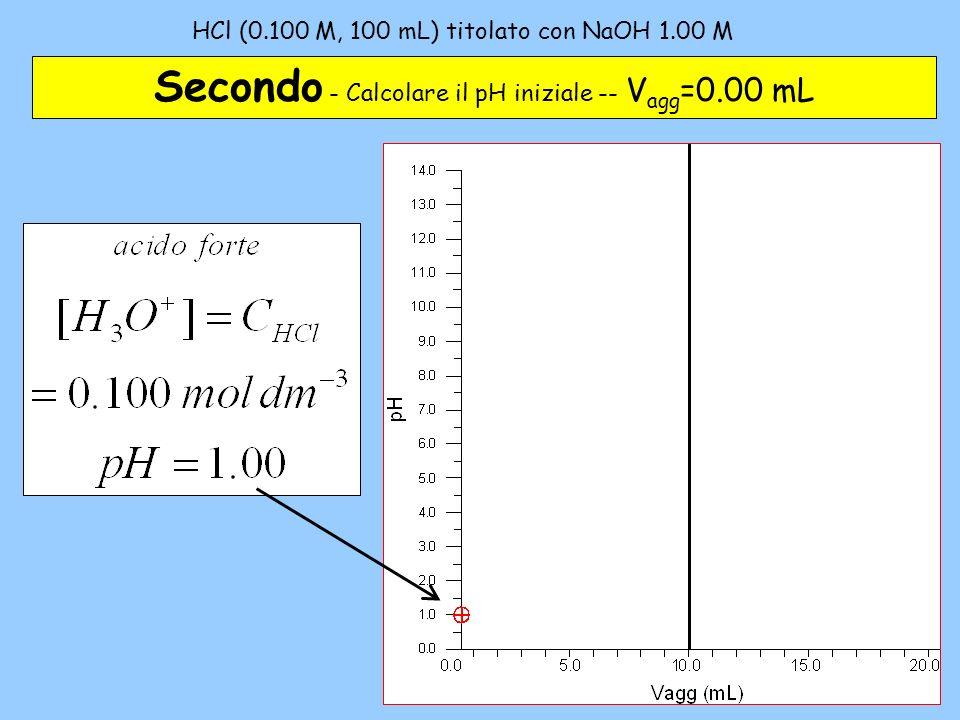 HCl (0.100 M, 100 mL) titolato con NaOH 1.00 M – 3 Terzo – Difetto di base (titolante) Vagg < Veq OH - + H 3 O + 2H 2 O n tit n0n0 n 0 - n tit