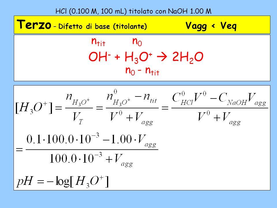 HCl (0.100 M, 100 mL) titolato con NaOH 1.00 M – 3b Terzo – Difetto di base (titolante) Valori scelti Vagg (mL) V T (mL) [H 3 O + ] x 10 3 M pH 1101.089.111.050 3103.067.961.168 5105.047.621.322 7107.028.041.552 9109.09.172.037 9.9109.90.913.041 9.99109.990.0914.041 9.999109.9990.00915.041