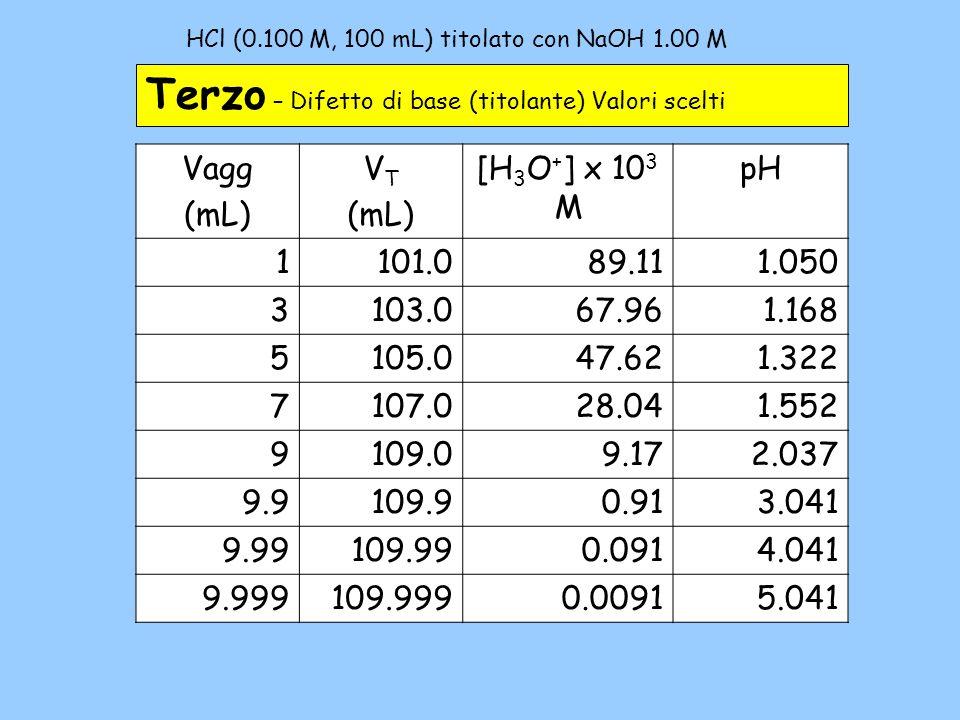 NaOH (0.75 M, 20.0 mL) titolata con HCl 0.500 M – 3b Terzo – Difetto di acido (titolante) Valori scelti VaggVTVT [OH - ][H 3 O + ]pH 5.025.00.5002.00 10 -14 13.70 10.030.00.3333.00 10 -14 13.52 15.035.00.214 4.67 10 -14 13.33 20.040.00.1258.00 10 -14 13.10 25.045.00.05561.80 10 -13 12.74 29.049.00.01029.80 10 -13 12.01 29.949.90.001009.98 10 -12 11.00 29.9949.991.00 10 -4 1.00 10 -10 10.00 29.99949.9991.000 10 -5 1.00 10 -9 9.00