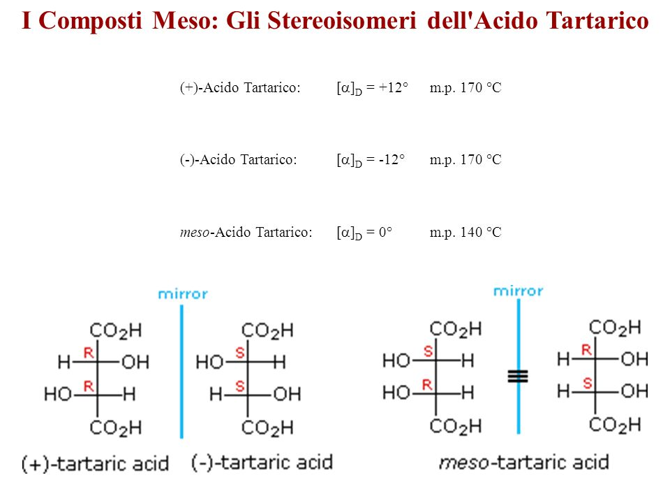 I Composti Meso: Gli Stereoisomeri dell'Acido Tartarico (+)-Acido Tartarico: [ ] D = +12° m.p. 170 °C (-)-Acido Tartarico: [ ] D = -12° m.p. 170 °C me