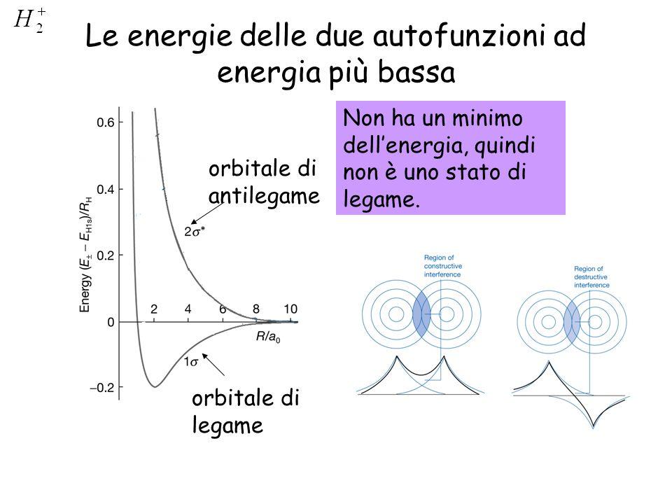 Le energie delle due autofunzioni ad energia più bassa orbitale di legame orbitale di antilegame Non ha un minimo dellenergia, quindi non è uno stato