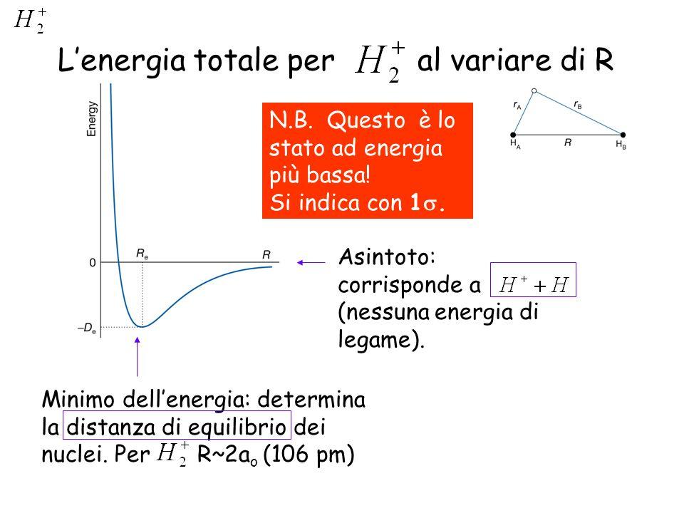 Lenergia totale per al variare di R Minimo dellenergia: determina la distanza di equilibrio dei nuclei. Per R~2a o (106 pm) Asintoto: corrisponde a (n