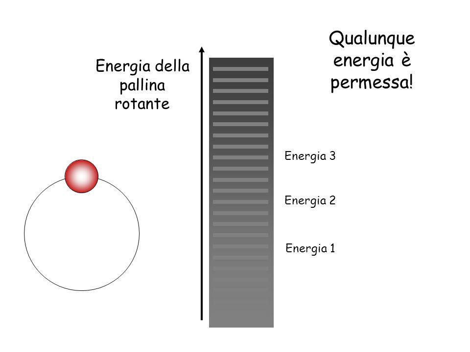 Energia della pallina rotante Energia 1 Energia 2 Energia 3 Qualunque energia è permessa!