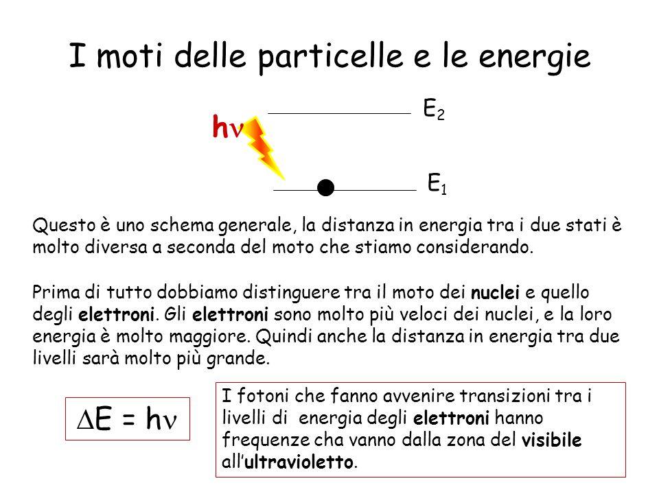 I moti delle particelle e le energie E1E1 E2E2 h Questo è uno schema generale, la distanza in energia tra i due stati è molto diversa a seconda del mo