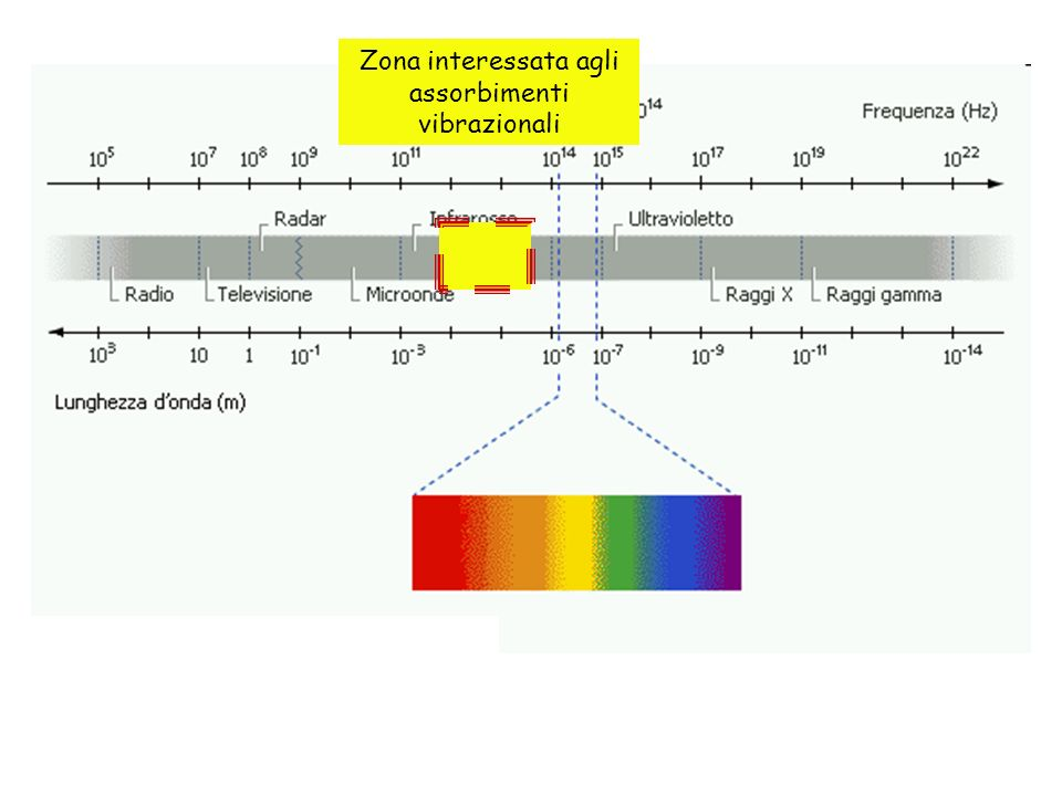 Zona interessata agli assorbimenti vibrazionali