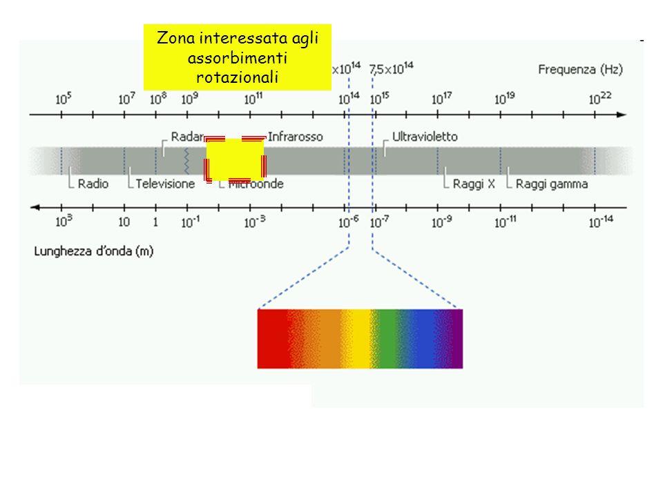 Zona interessata agli assorbimenti rotazionali