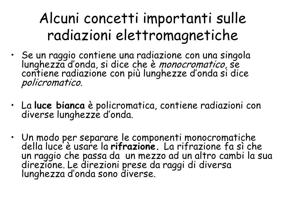 Alcuni concetti importanti sulle radiazioni elettromagnetiche Se un raggio contiene una radiazione con una singola lunghezza donda, si dice che è mono