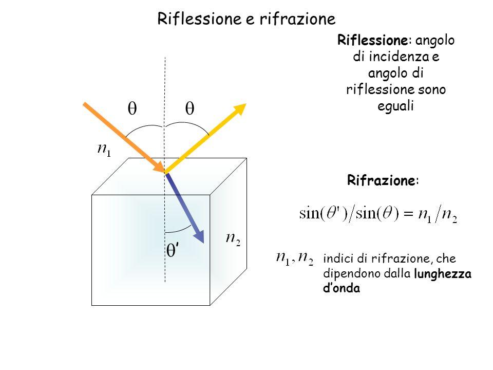 Riflessione: angolo di incidenza e angolo di riflessione sono eguali Rifrazione: indici di rifrazione, che dipendono dalla lunghezza donda Riflessione