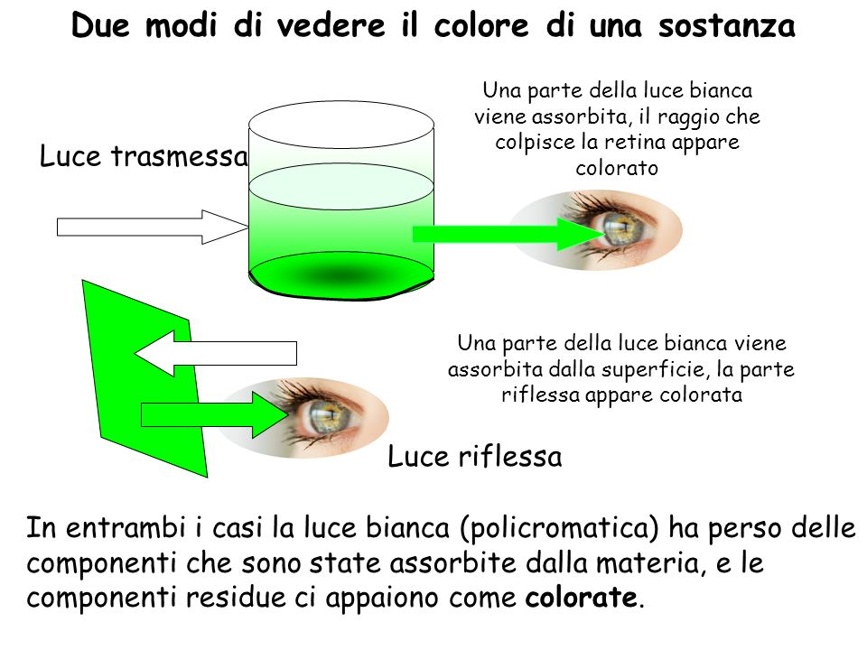 Luce trasmessa Luce riflessa In entrambi i casi la luce bianca (policromatica) ha perso delle componenti che sono state assorbite dalla materia, e le