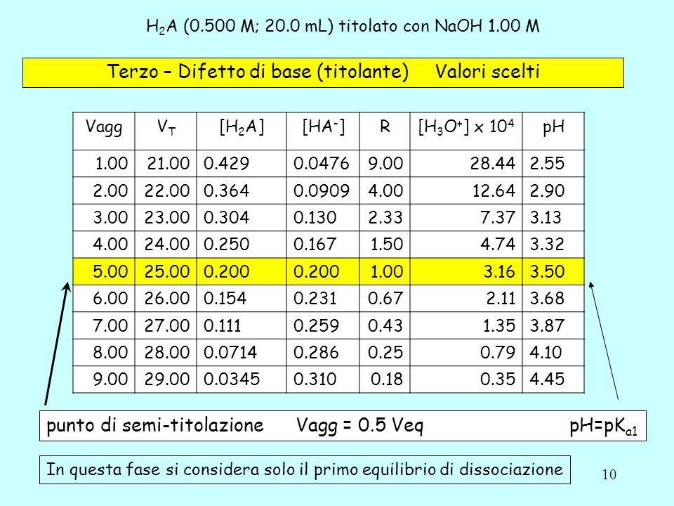 10 H 2 A (0.500 M; 20.0 mL) titolato con NaOH 1.00 M Terzo – Difetto di base (titolante) Valori scelti VaggVTVT [H 2 A][HA - ]R[H 3 O + ] x 10 4 pH 1.