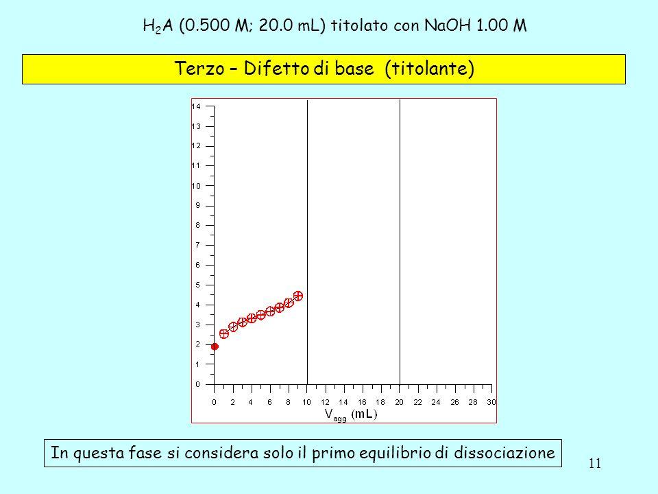11 H 2 A (0.500 M; 20.0 mL) titolato con NaOH 1.00 M Terzo – Difetto di base (titolante) In questa fase si considera solo il primo equilibrio di disso