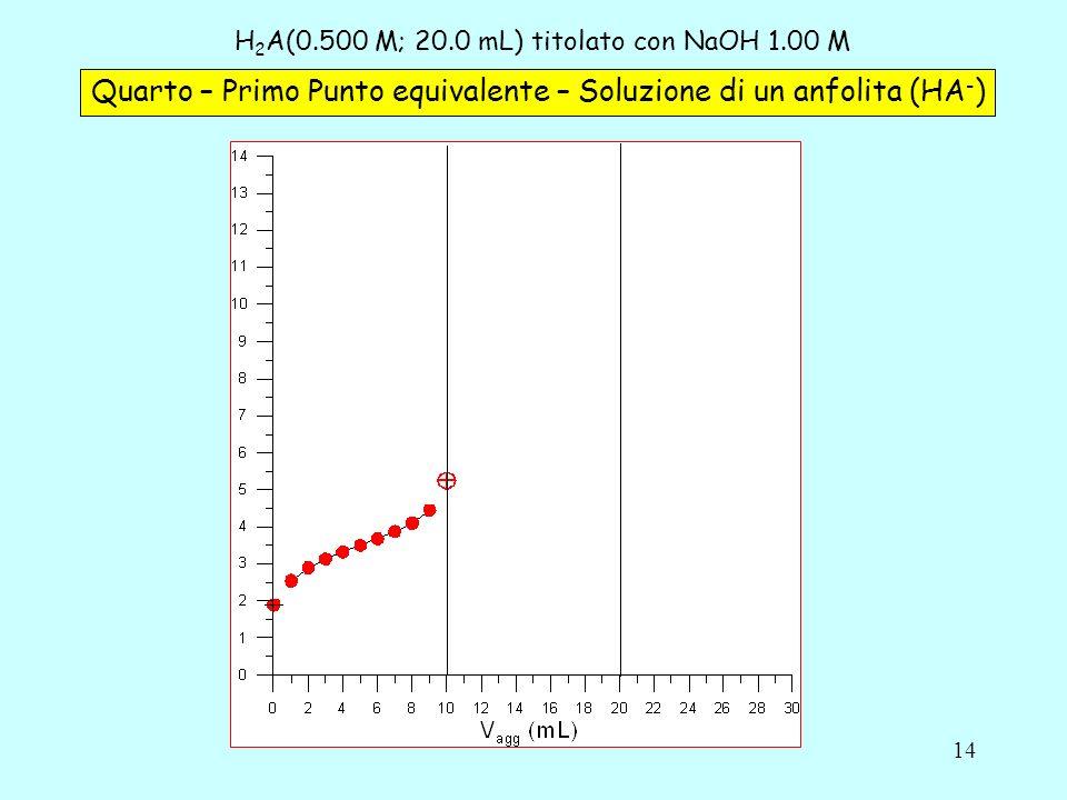14 H 2 A(0.500 M; 20.0 mL) titolato con NaOH 1.00 M Quarto – Primo Punto equivalente – Soluzione di un anfolita (HA - )