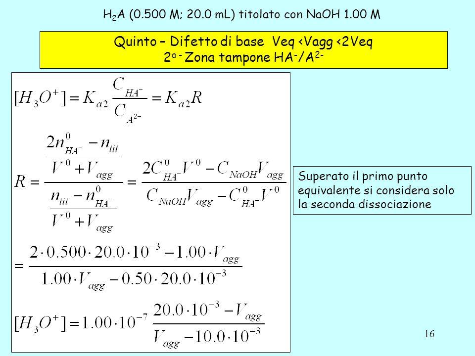 16 H 2 A (0.500 M; 20.0 mL) titolato con NaOH 1.00 M Quinto – Difetto di base Veq <Vagg <2Veq 2 a - Zona tampone HA - /A 2- Superato il primo punto eq