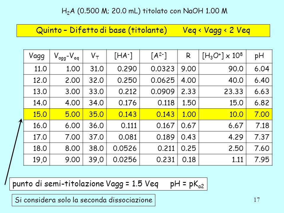 17 H 2 A (0.500 M; 20.0 mL) titolato con NaOH 1.00 M Quinto – Difetto di base (titolante) Veq < Vagg < 2 Veq VaggV agg -V eq VTVT [HA - ][A 2- ]R[H 3