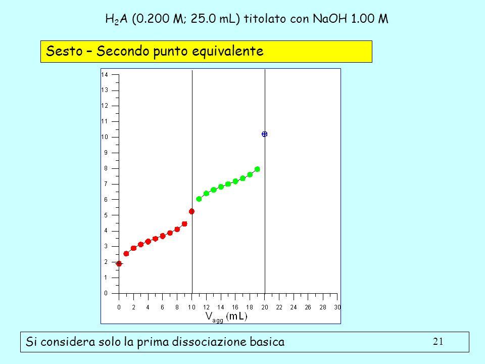 21 H 2 A (0.200 M; 25.0 mL) titolato con NaOH 1.00 M Sesto – Secondo punto equivalente Si considera solo la prima dissociazione basica