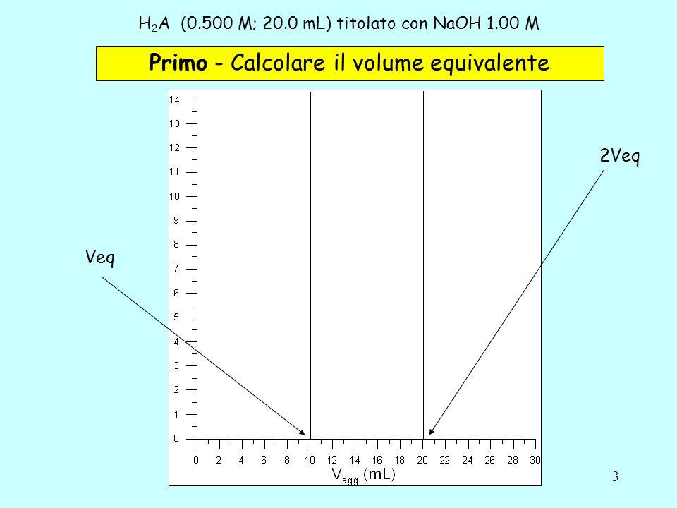 4 H 2 A(0.500 M; 20.0 mL) titolato con NaOH 1.00 M Secondo - Calcolare il pH iniziale Vagg= 0.0 mL Se come già detto le costanti acide sono ben differenziate: K a1 > 1000 K a2 Si può, approssimando, tenere in considerazione un solo equilibrio alla volta.