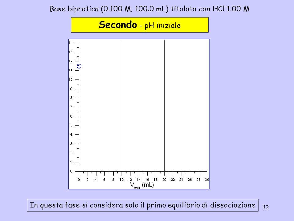 32 Base biprotica (0.100 M; 100.0 mL) titolata con HCl 1.00 M Secondo - pH iniziale In questa fase si considera solo il primo equilibrio di dissociazi