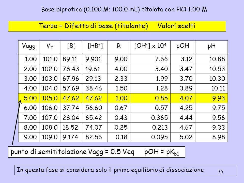 35 Base biprotica (0.100 M; 100.0 mL) titolata con HCl 1.00 M Terzo – Difetto di base (titolante) Valori scelti VaggVTVT [B][HB + ]R[OH - ] x 10 4 pOH