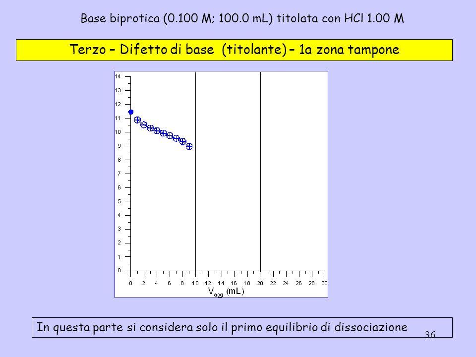 36 Base biprotica (0.100 M; 100.0 mL) titolata con HCl 1.00 M Terzo – Difetto di base (titolante) – 1a zona tampone In questa parte si considera solo