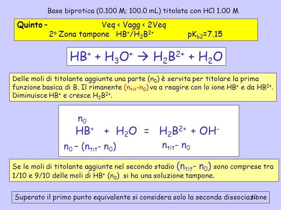 40 Base biprotica (0.100 M; 100.0 mL) titolata con HCl 1.00 M Quinto – Veq < Vagg < 2Veq 2 a Zona tampone HB + /H 2 B 2+ pK b2 =7.15 HB + + H 2 O = H
