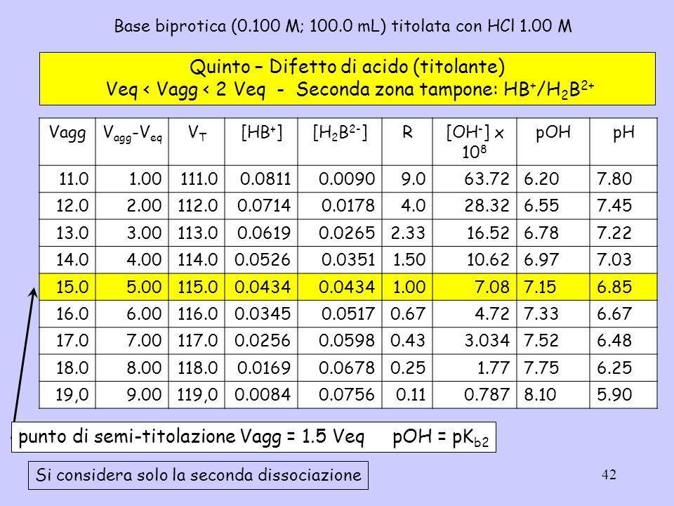 42 Base biprotica (0.100 M; 100.0 mL) titolata con HCl 1.00 M Quinto – Difetto di acido (titolante) Veq < Vagg < 2 Veq - Seconda zona tampone: HB + /H