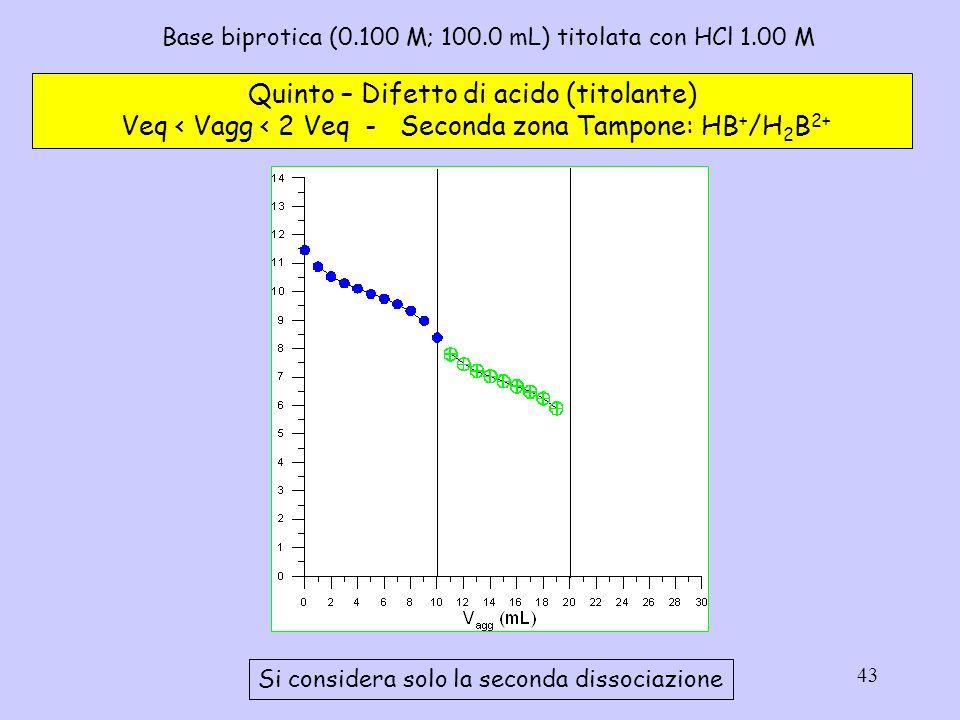 43 Base biprotica (0.100 M; 100.0 mL) titolata con HCl 1.00 M Quinto – Difetto di acido (titolante) Veq < Vagg < 2 Veq - Seconda zona Tampone: HB + /H