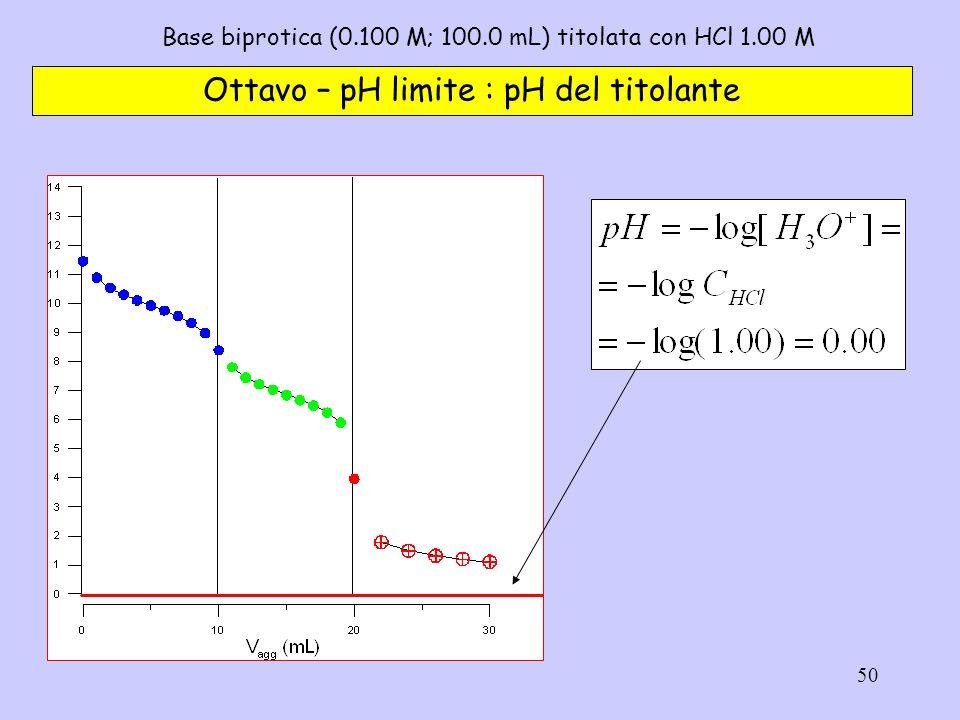 50 Base biprotica (0.100 M; 100.0 mL) titolata con HCl 1.00 M Ottavo – pH limite : pH del titolante