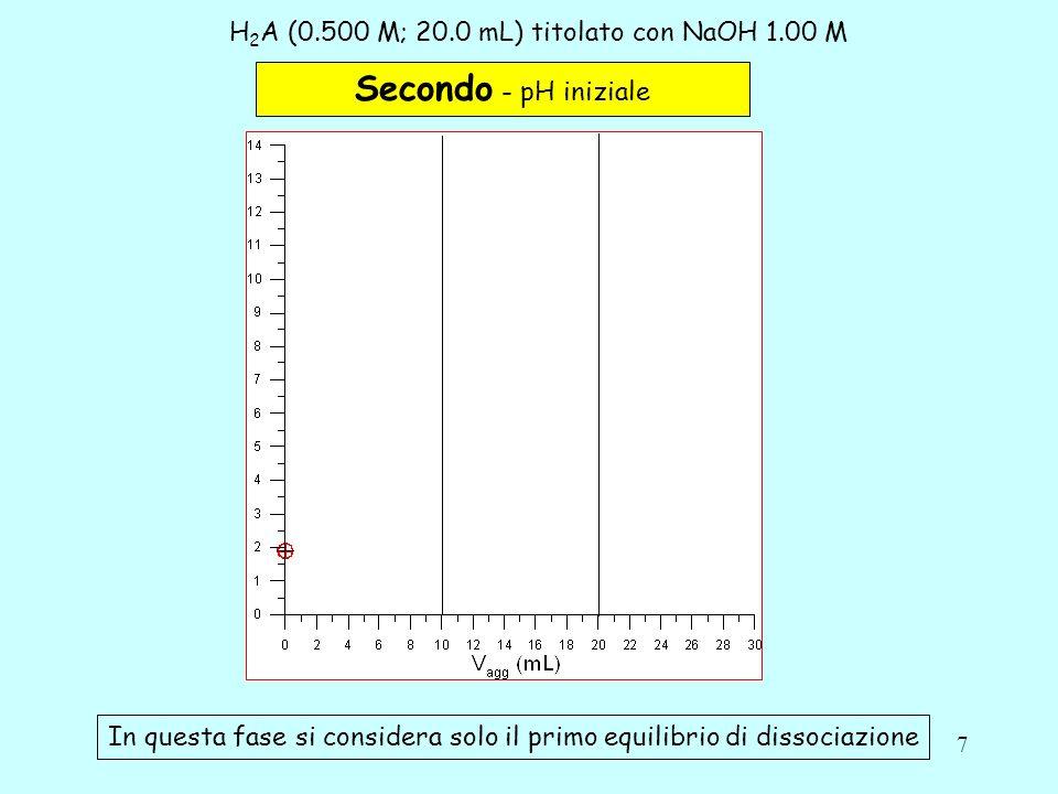 8 H 2 A (0.500 M; 20.0 mL) titolato con NaOH 1.00 M Terzo – Difetto di base (titolante) Vagg < Veq 1 a Zona tampone H 2 A/HA - H 2 A + H 2 O = HA - + H 3 O + n tit n0n0 n 0 - n tit H 2 A + OH - HA - + H 2 O Laggiunta della base fa si che diminuisca la quantità di H 2 A e che cresca quella dello ione HA - Se le moli di titolante (n tit ) aggiunte sono comprese tra 1/10 e 9/10 delle moli iniziali di acido H 2 A (n 0 ) si ha una soluzione tampone In questa fase si considera solo il primo equilibrio di dissociazione