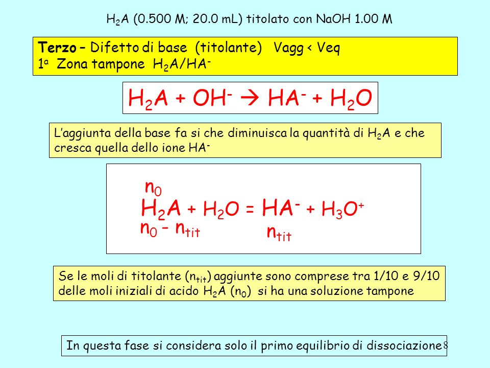 19 H 2 A (0.500 M; 20.0 mL) titolato con NaOH 1.00 M Sesto – Secondo Punto equivalente Vagg = 2Veq Soluzione di una base debole A 2- HA - + OH - A 2- + H 2 O A 2- + H 2 O = HA - + OH - K b1= K w /K a2 Si considera solo la prima dissociazione basica Laggiunta di base ha trasformato tutto H 2 A in A 2-