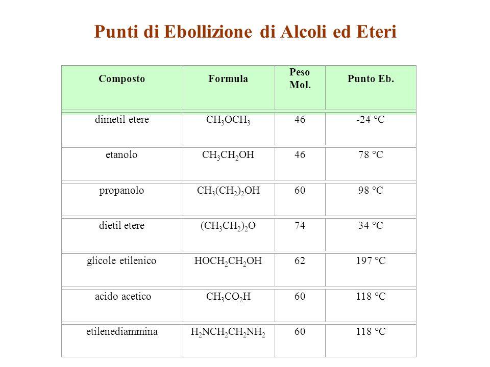 Punti di Ebollizione di Alcoli ed Eteri CompostoFormula Peso Mol.