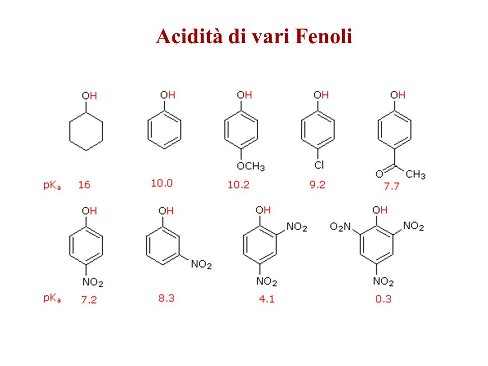 Acidità di vari Fenoli