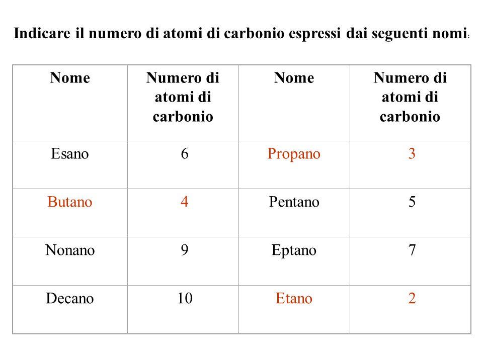 Indicare il numero di atomi di carbonio espressi dai seguenti nomi : NomeNumero di atomi di carbonio NomeNumero di atomi di carbonio Esano 6Propano 3