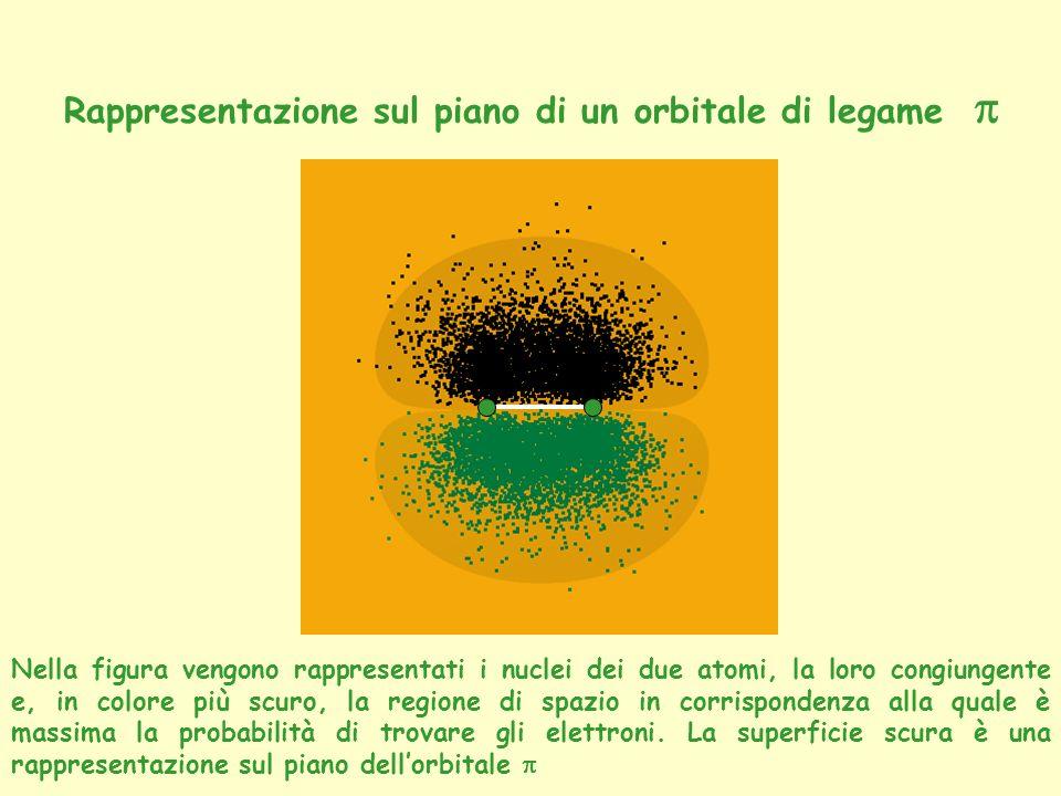 Nella figura vengono rappresentati i nuclei dei due atomi, la loro congiungente e, in colore più scuro, la regione di spazio in corrispondenza alla qu