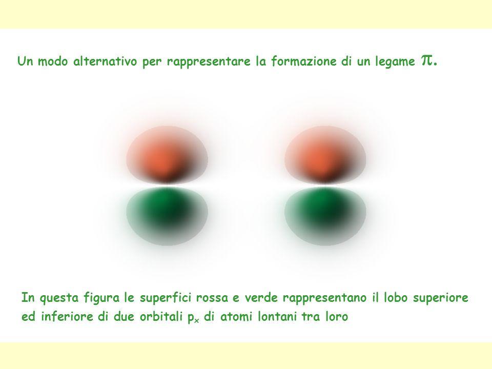 Un modo alternativo per rappresentare la formazione di un legame In questa figura le superfici rossa e verde rappresentano il lobo superiore ed inferi