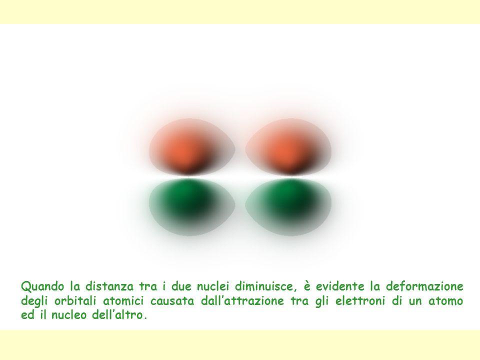 Quando la distanza tra i due nuclei diminuisce, è evidente la deformazione degli orbitali atomici causata dallattrazione tra gli elettroni di un atomo