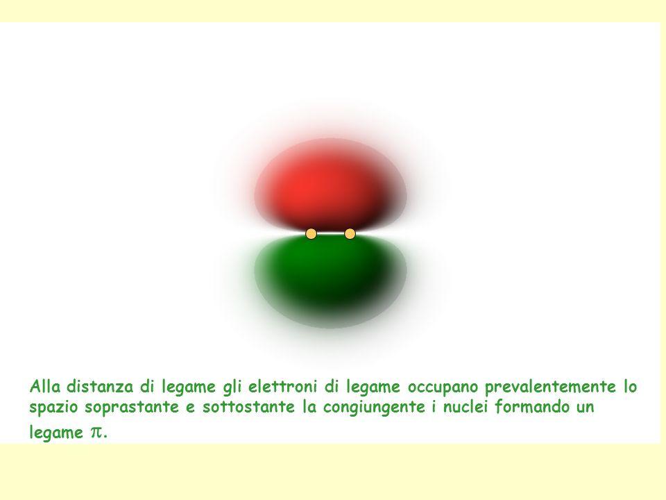 Alla distanza di legame gli elettroni di legame occupano prevalentemente lo spazio soprastante e sottostante la congiungente i nuclei formando un lega