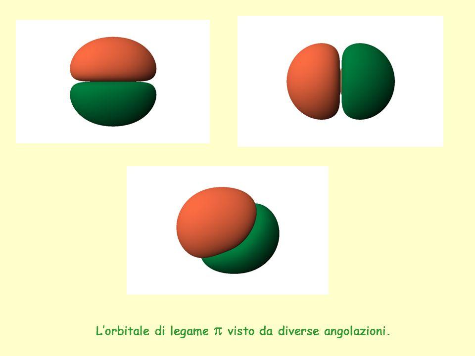 Lorbitale di legame visto da diverse angolazioni.